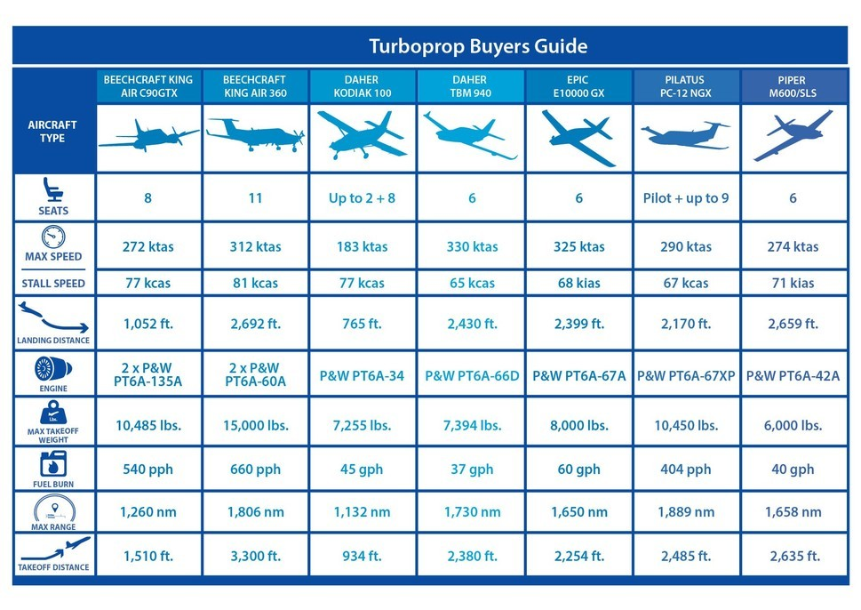 Turboprop Buyers Guide Graph