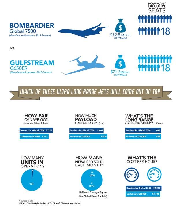 Bombardier Global 7500 Jet In Flight