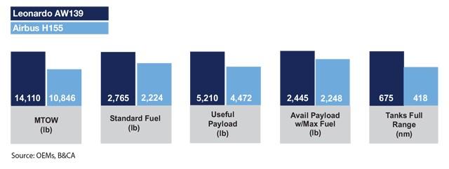 Leonardo AW139 vs Airbus H155 Payload Comparison