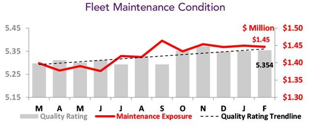 Asset Insight BizAv Fleet Maintenance Condition - February 2021
