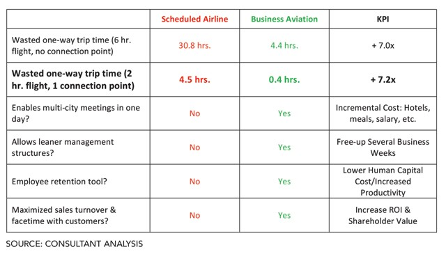 Extra savings for private charter vs scheduled airline flights