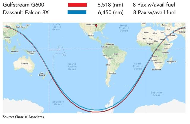 Gulfstream G600 vs Dassault Falcon 8X Range Comparison