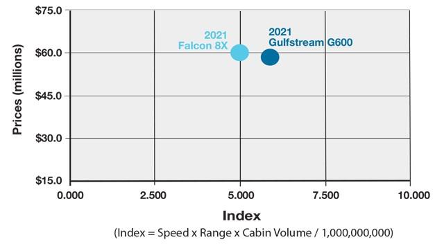 Gulfstream G600 vs Dassault Falcon 8X Productivity Comparison