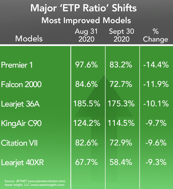 Asset Insights Most Improved Business Jets and Turboprops in September 2020