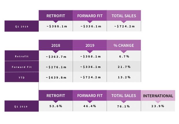 Q1 2019 Avionics Sales Comparisons
