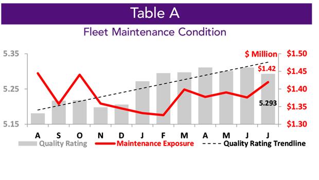 Asset Insight Fleet Maintenance Contidition Trends - July 2020