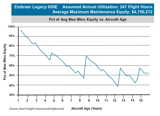 Embraer Legacy 650E Average Maximum Maintenance Equity