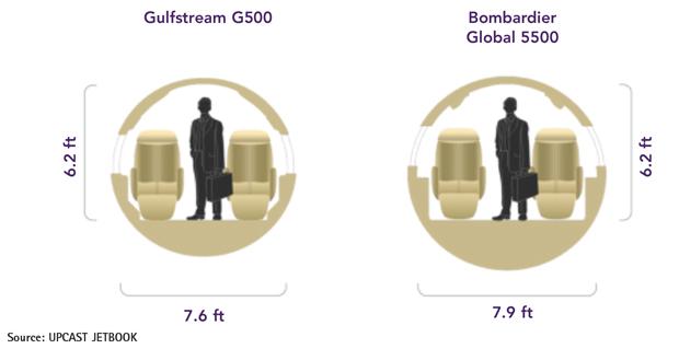 Gulfstream G500 vs Bombardier Global 5500 Cabin Comparison