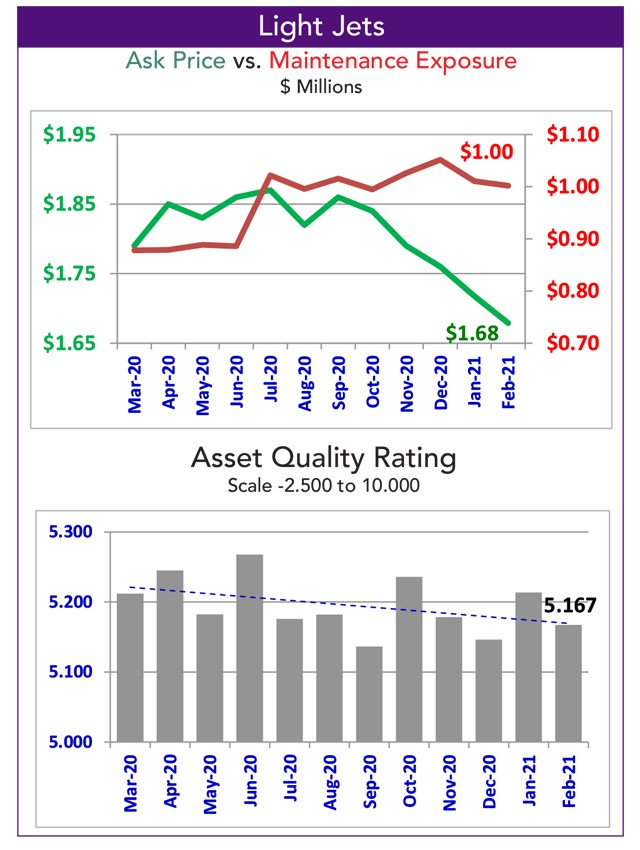 Asset Insight Light Jet Quality Rating - February 2021