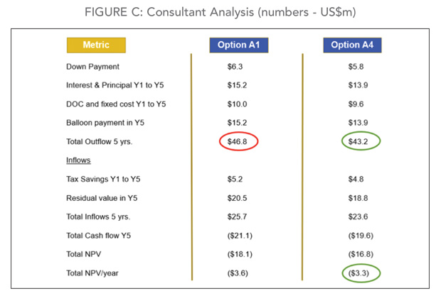 Consultant Analysis Numbers for Business Aircraft Options