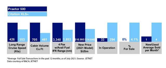 Embraer Praetor 500 vs Cessna Citation XLS+ Market Comparison