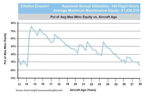 Cessna Citation Encore+ Average Maintenance Equity