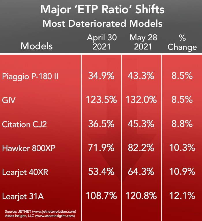 Asset Insight's Most Deteriorated Business Aircraft for May 2021