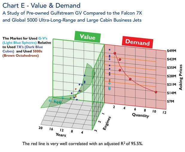 Gulfstream GV Value and Demand