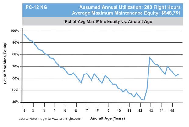 Pilatus PC-12 NG Maintenance Exposure to Ask Price Forecast
