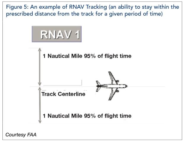 RNAV Tracking example 1