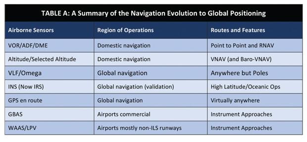 Table of Navigation Evolution