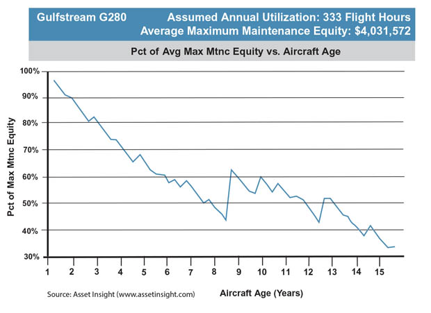 Gulfstream G280 Average Maximum Maintenance Equity