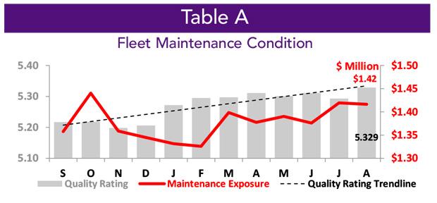Asset Insight Fleet Maintenance Condition - October 2020