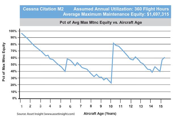 Cessna Citation M2 Maximum Maintenance Equity Chart