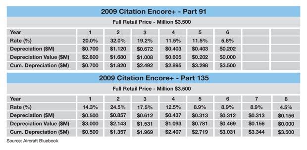 Cessna Citation Encore+ Sample MACRS Schedule
