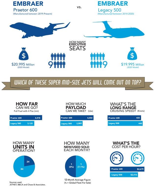 Embraer Praetor 600 vs Embraer Legacy 500 Comparative Infographic