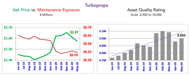 Asset Insight May 2020 Turboprop Maintenance Condition
