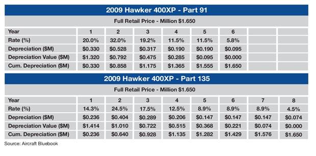 Hawker 400XP Sample MACRS Schedule