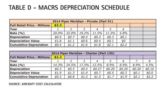 Table D - MACRS depreciation schedule