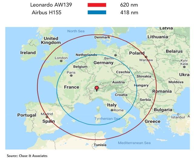 Leonardo AW139 vs Airbus H155 Range Comparison