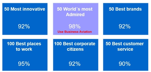 Valued brands as Business Aviation Users