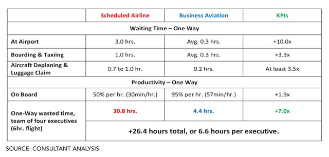 Schedules Airline vs Business Aviation Productivity Findings Table