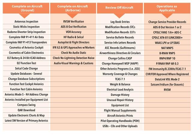 Avionics Checklist for a Pre-Purchase Inspection