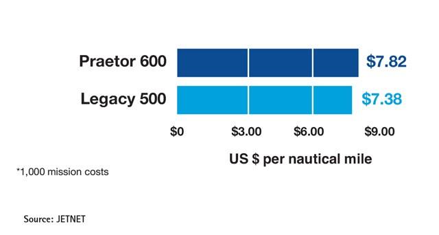 Embraer Praetor 600 vs Embraer Legacy 500 Cost Per Mile Comparison