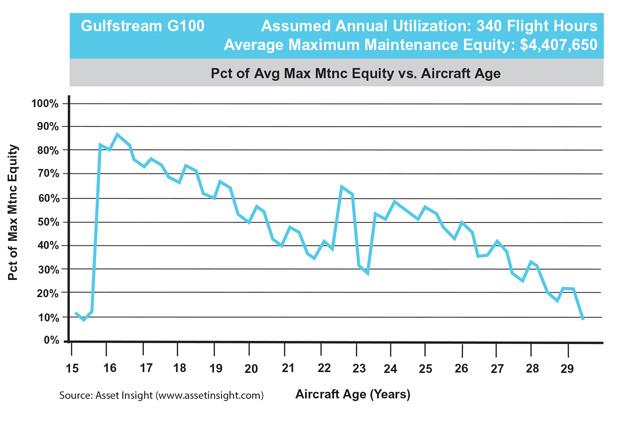 Gulfstream G100 Maintenance Equity Trend