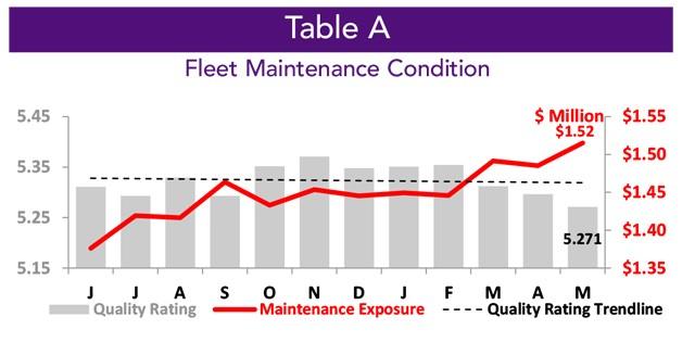 Asset Insight May 2021 Fleet Maintenance Condition