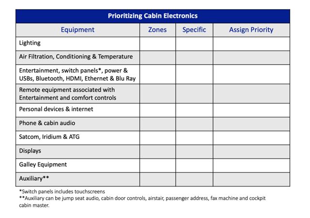 Checklist for prioritizing cabin electronics in your bizjet
