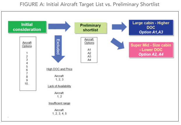 Establish a preliminary shortlist of target business aircraft