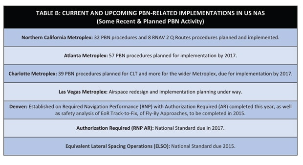 PBN Implementations