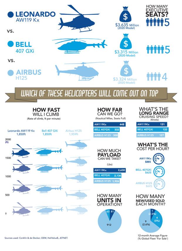 Leonardo AW119 Kx vs Bell 407 GXi vs Airbus H125 Comparison Infographic