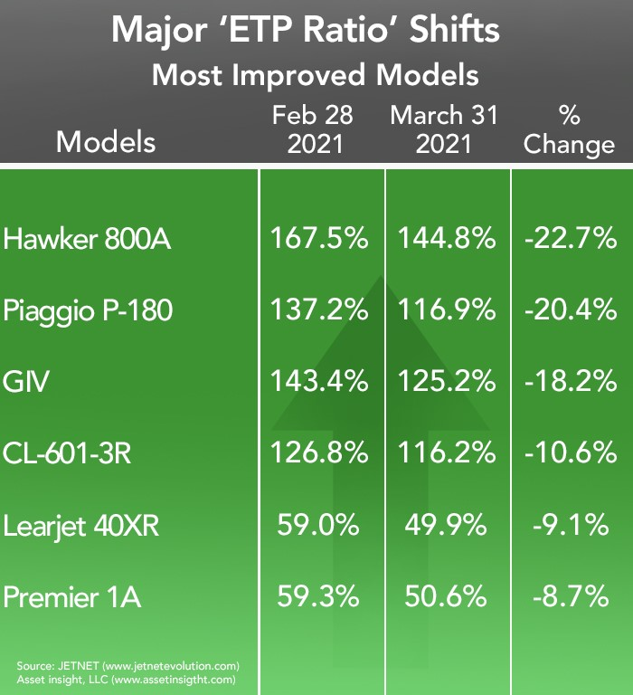 Asset Insight Most Improved Business Aircraft Models - March 2021