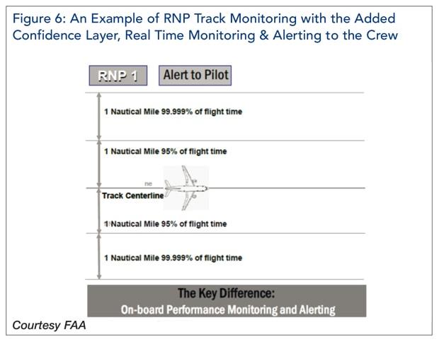 RNP Tracking Monitoring