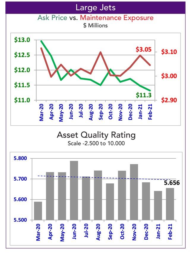 Asset Insight Large Jet Quality Rating - February 2021