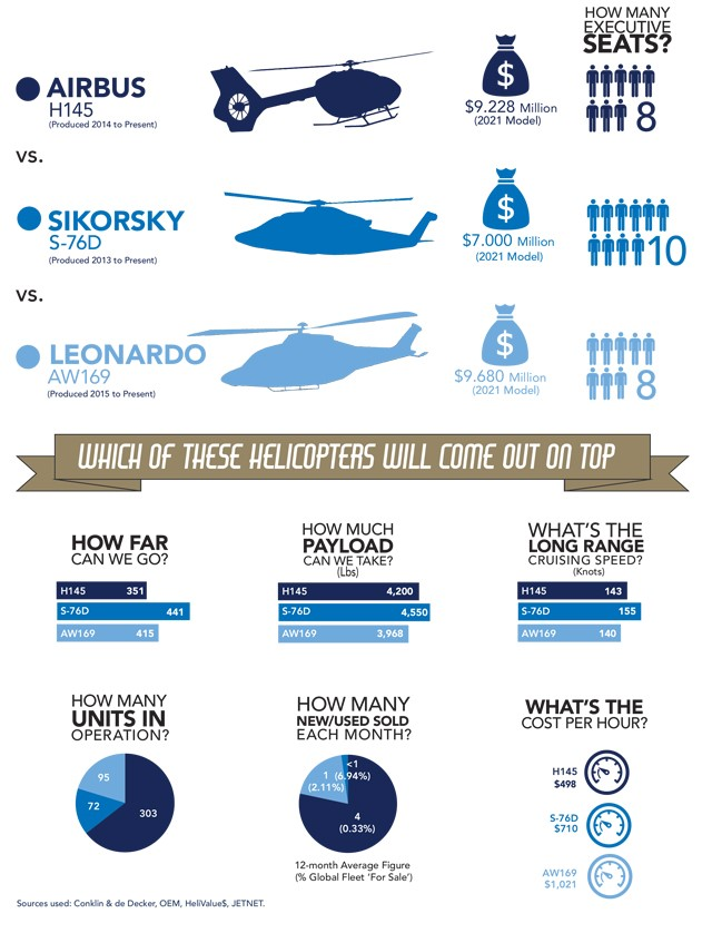 Airbus H145 vs Sikorsky S-76D vs Leonardo AW169 Comparison Infographic