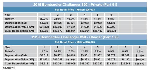 Bombardier 650E Sample MACRS Schedule