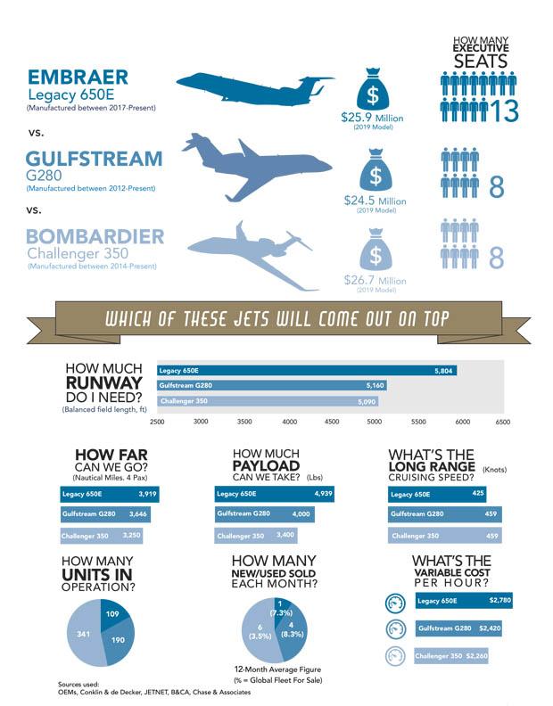 Embraer Legacy 650E vs Gulfstream G280 vs Challenger 350 Comparison Infographic