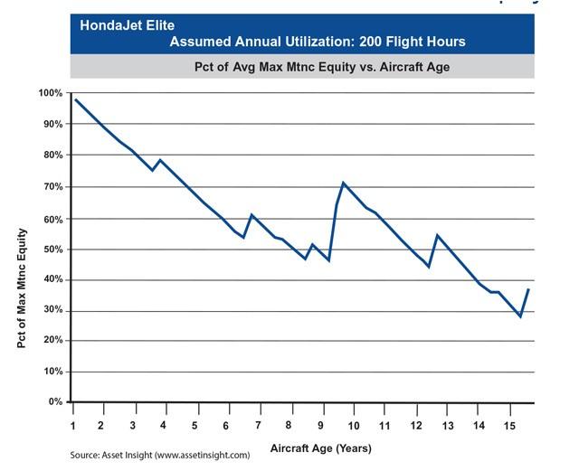 HondaJet Elite Maximum Maintenance Equity