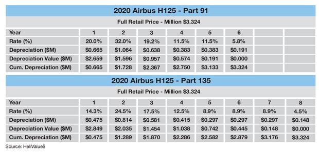 Airbus H125 MACRS Table