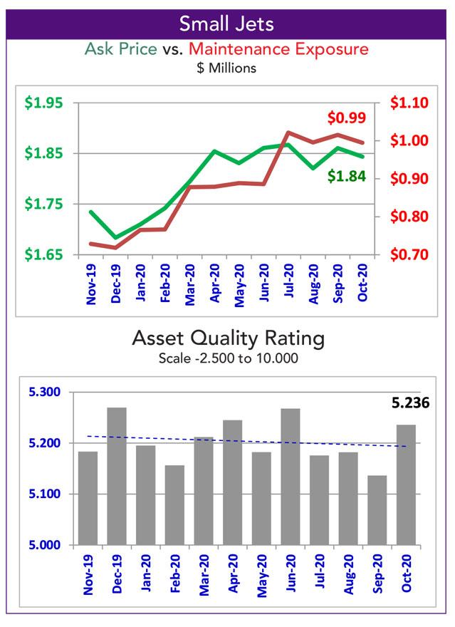 Asset Insight October 2020 Light Jet fleet maintenance exposure