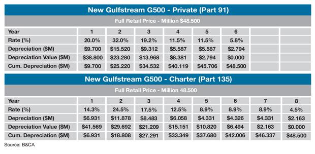 Gulfstream G500 MACRS Sample Tax Depreciation